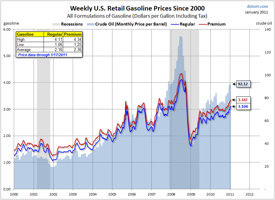 Chart of the Day – Gas Prices at the Pump, 2000-2011