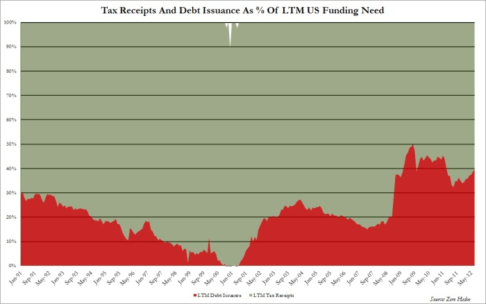 Tax vs Debt
