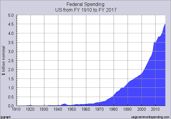 Total Federal Government Spending