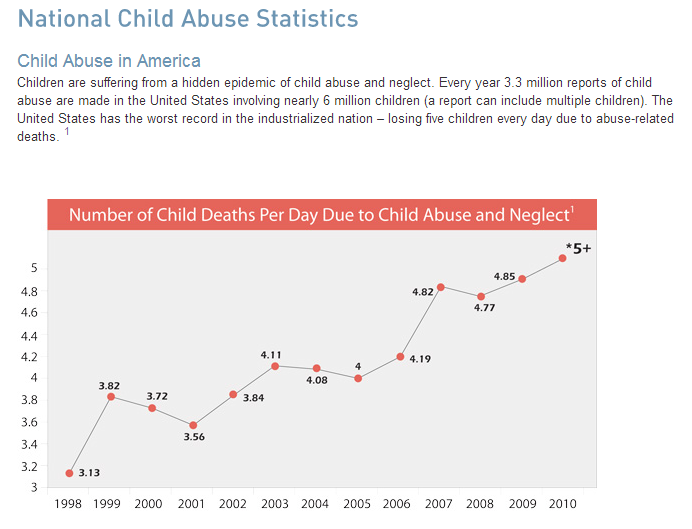 National Child Abuse Statistics   Childhelp