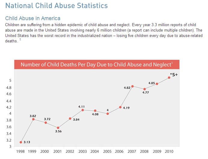 National Child Abuse Statistics   Childhelp