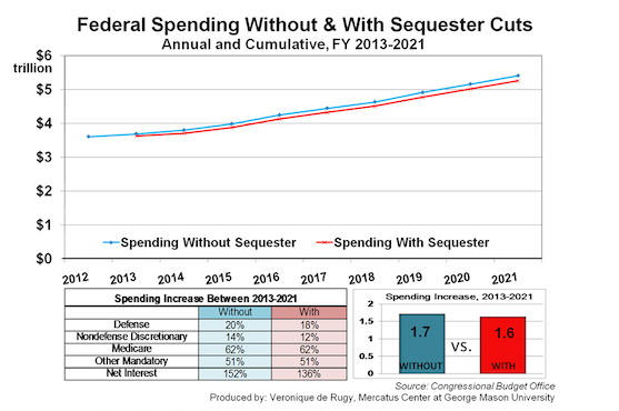Federal Spending Without   With Sequester Cuts   Mercatus