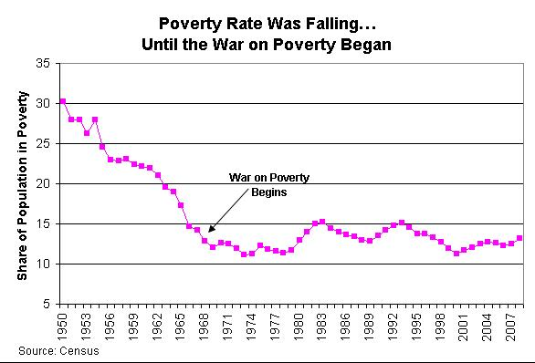 failed-war-on-poverty_0