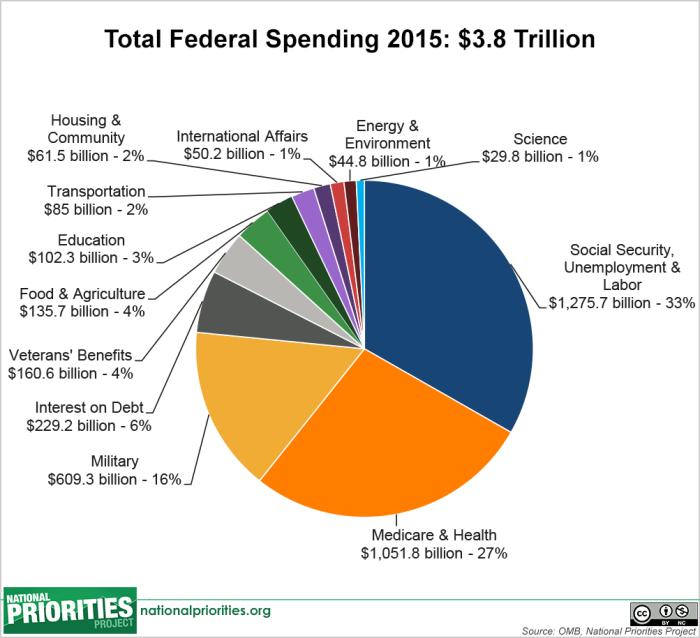 total_spending_pie__2015_enacted