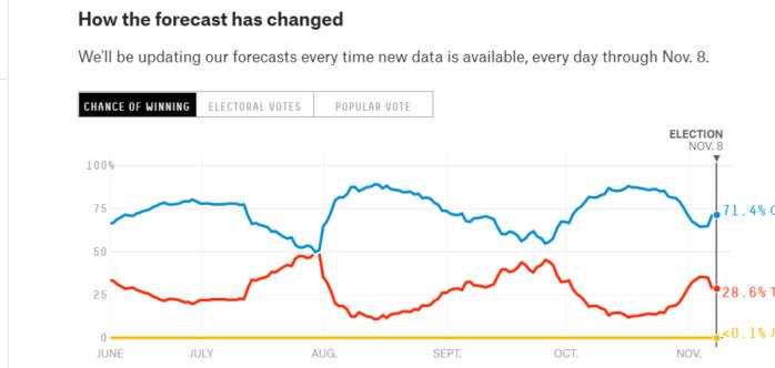 2016 Election Forecast FiveThirtyEight